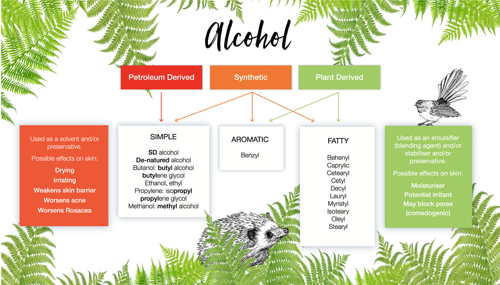 Reading Labels: Alcohol - Oasis Beauty NZ