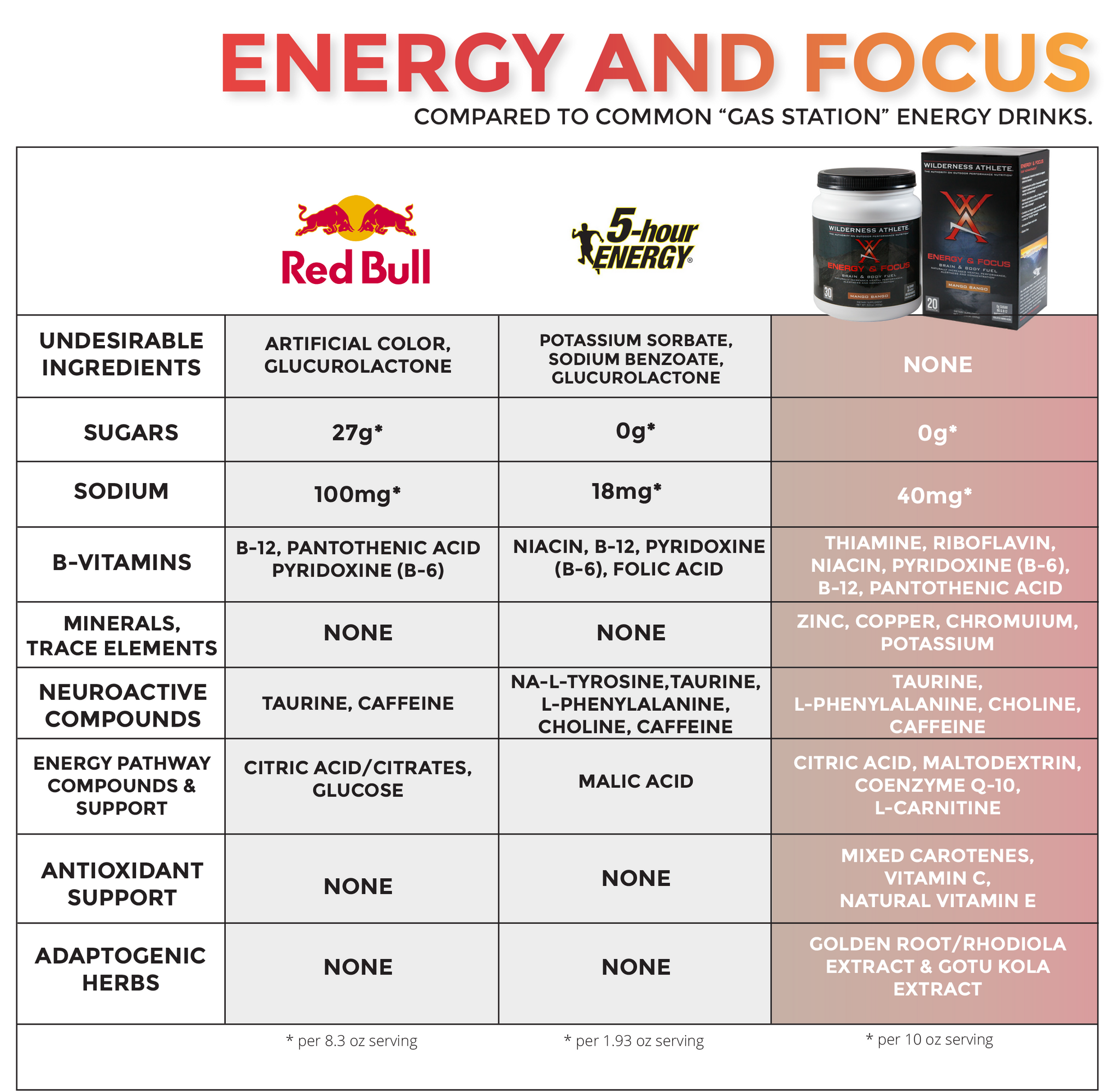 Red Bull and 5-Hour Energy Comparison