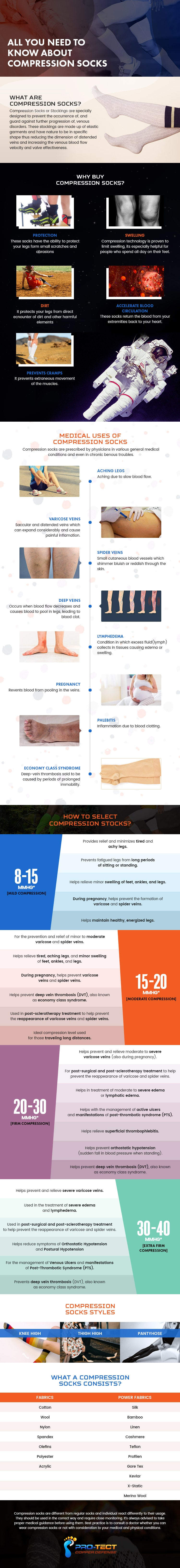 Compression Socks infographics