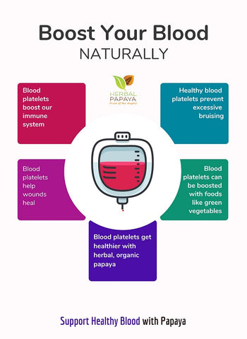 Herbal Goodness Blood Platelet Infographics