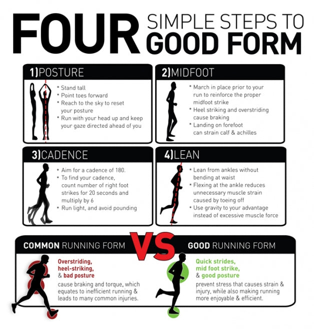 Four steps to good form