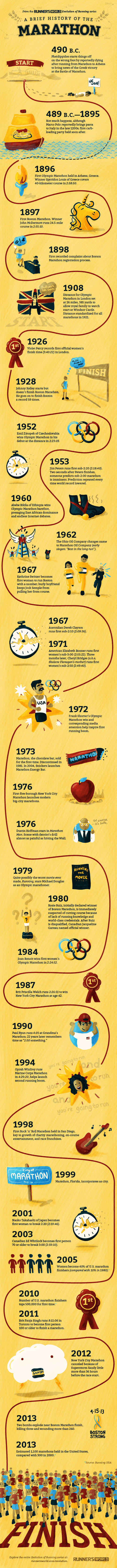 A Brief History of the Marathon