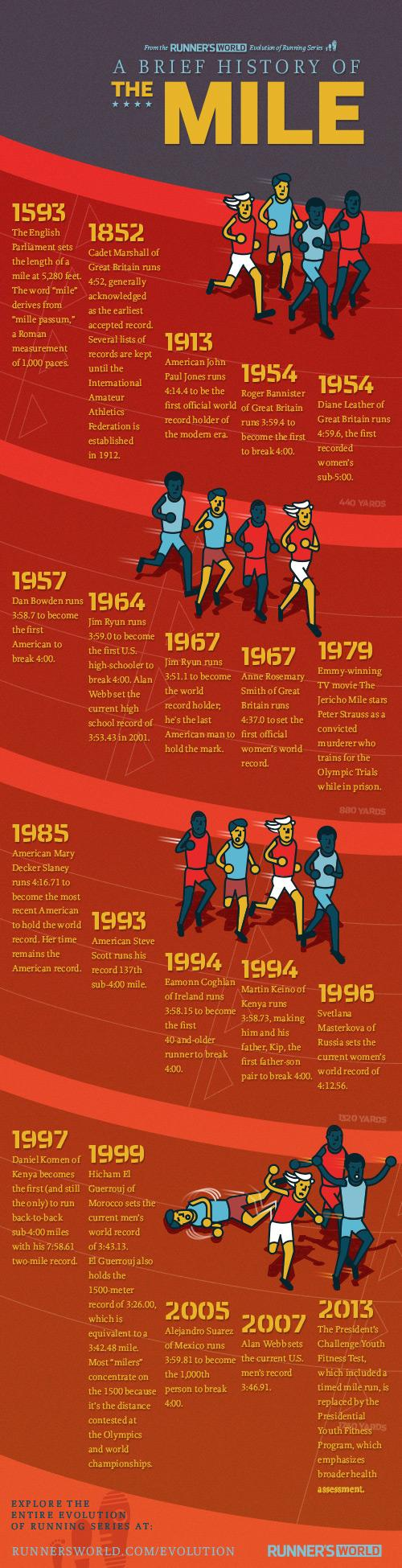 Running - History of the mile