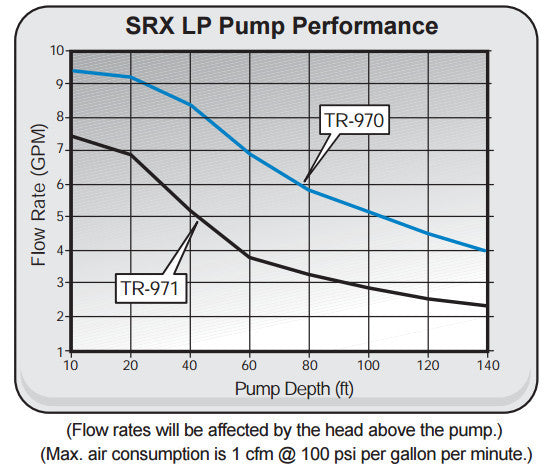 SRX Landfill Pump Flow Rate and Depth Performance Curve