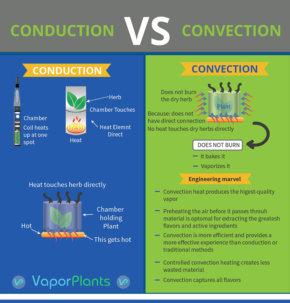 Conduction vs Convection - Vaporizers