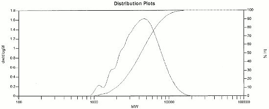 2-4 Difluoro PTAA distibution plot