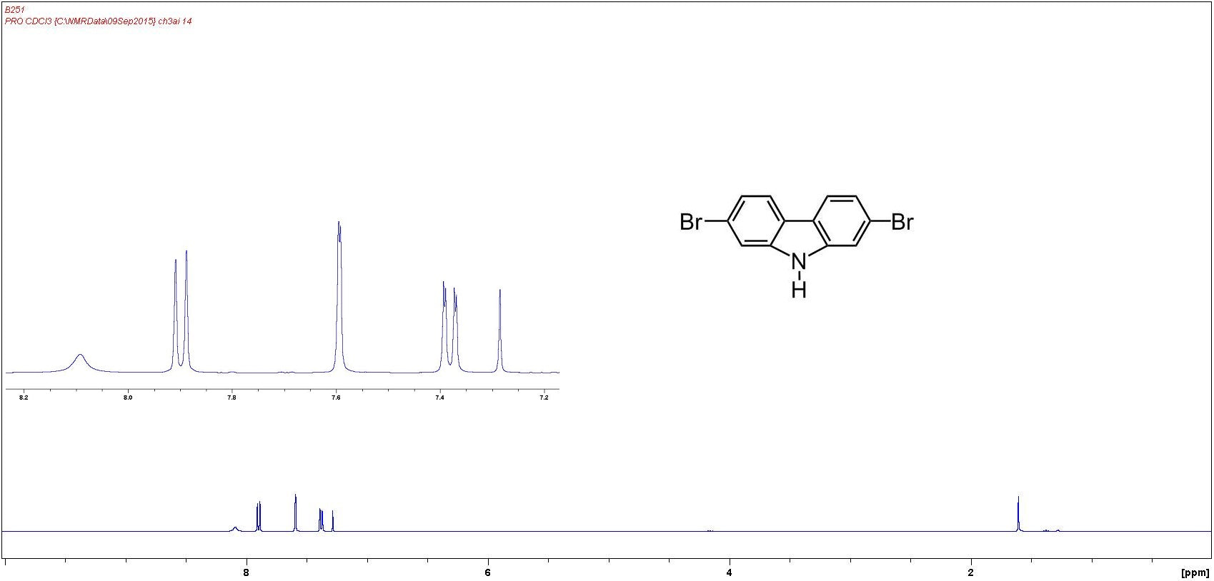 1H NMR of 2-7-dibromocarbazole in CDCl3