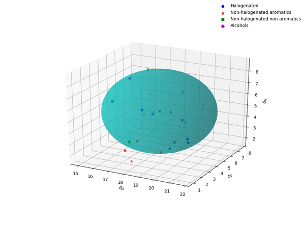 Hansen solubility parameter (vs. P3HT) plot sphere