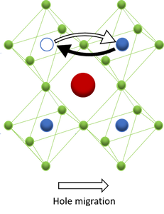 Holemigration through 3D perovskite structure (due to iodide & metal vacancies)