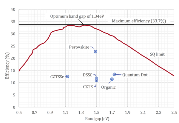 Record efficiencies and corresponding band gaps for various  3rd-gen solar technologies vs the Shockley-Queisser efficiency limit
