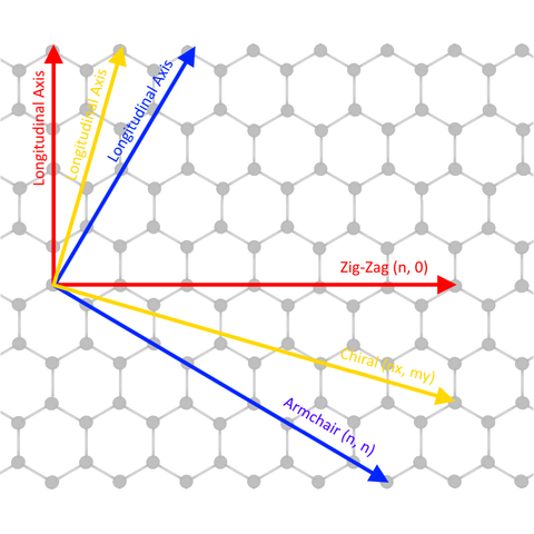 Lattice parameters of single walled carbon nanotubes