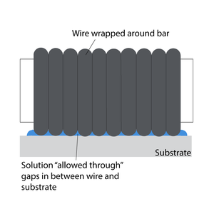 Bar coating wire gaps allow solution through