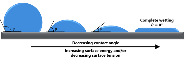 A depiction of how contact angle changes with surface energy and surface tension