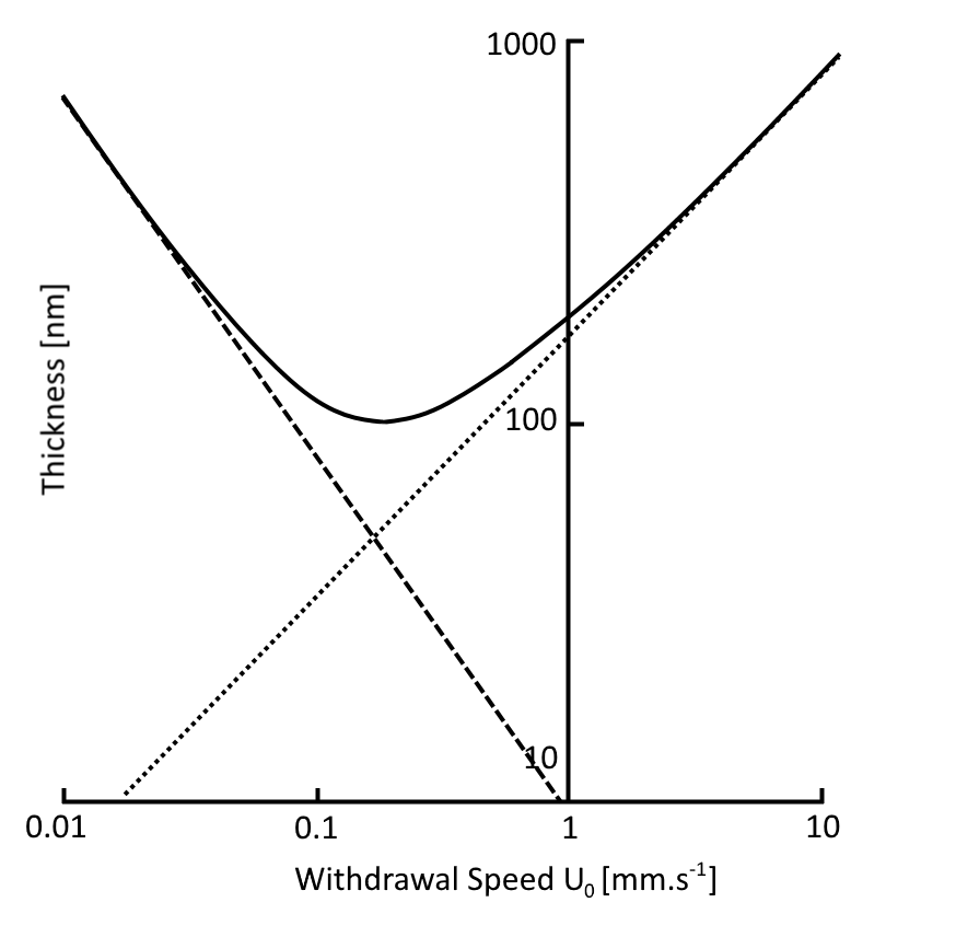 Withdrawal Speed Vs Thickness Graph for Dip Coating