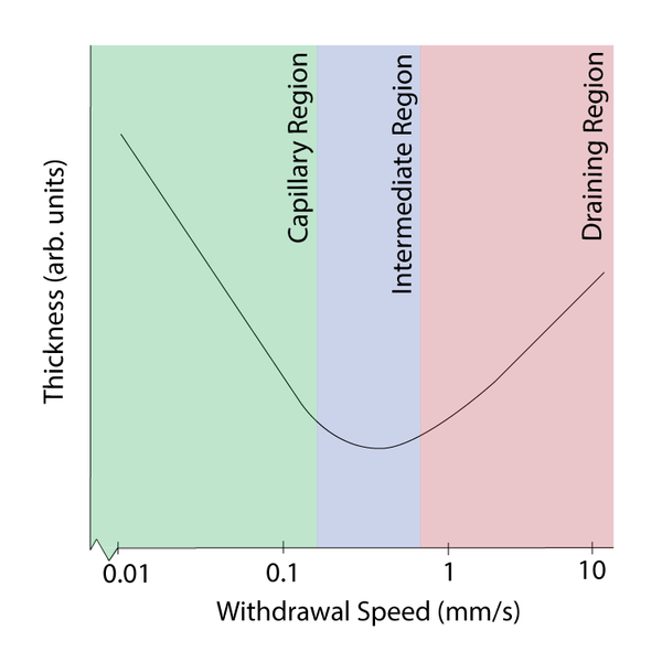 Withdrawal Speed Dependence