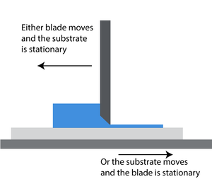 movement of blade and substrate during coating
