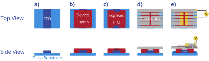 Device fabrication using an etched FTO substrate