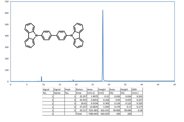 HPLC trace of 4,4′-Bis(N-carbazolyl)-1,1′-biphenyl (CBP)