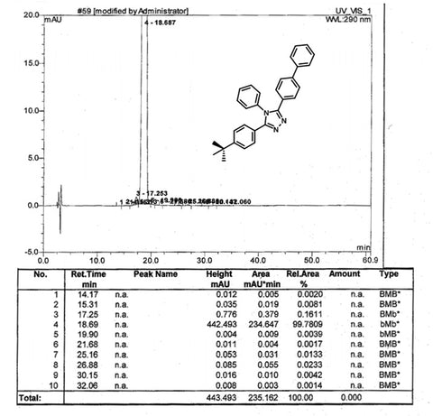 HPLC trace of TAZ