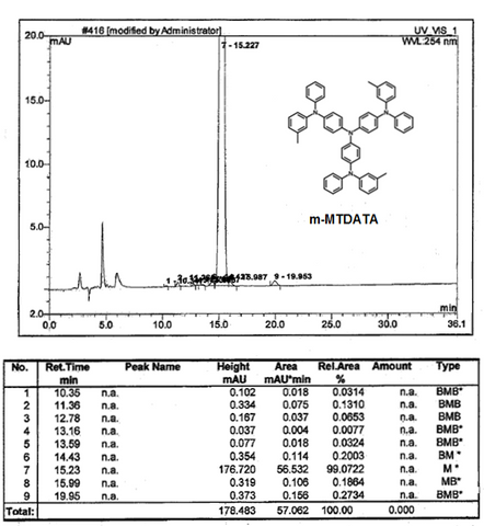 hplc of m-mtdata