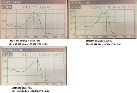 UV-Vis absorption of PBDB-TF (PM6) of different molecular weights in Film.
