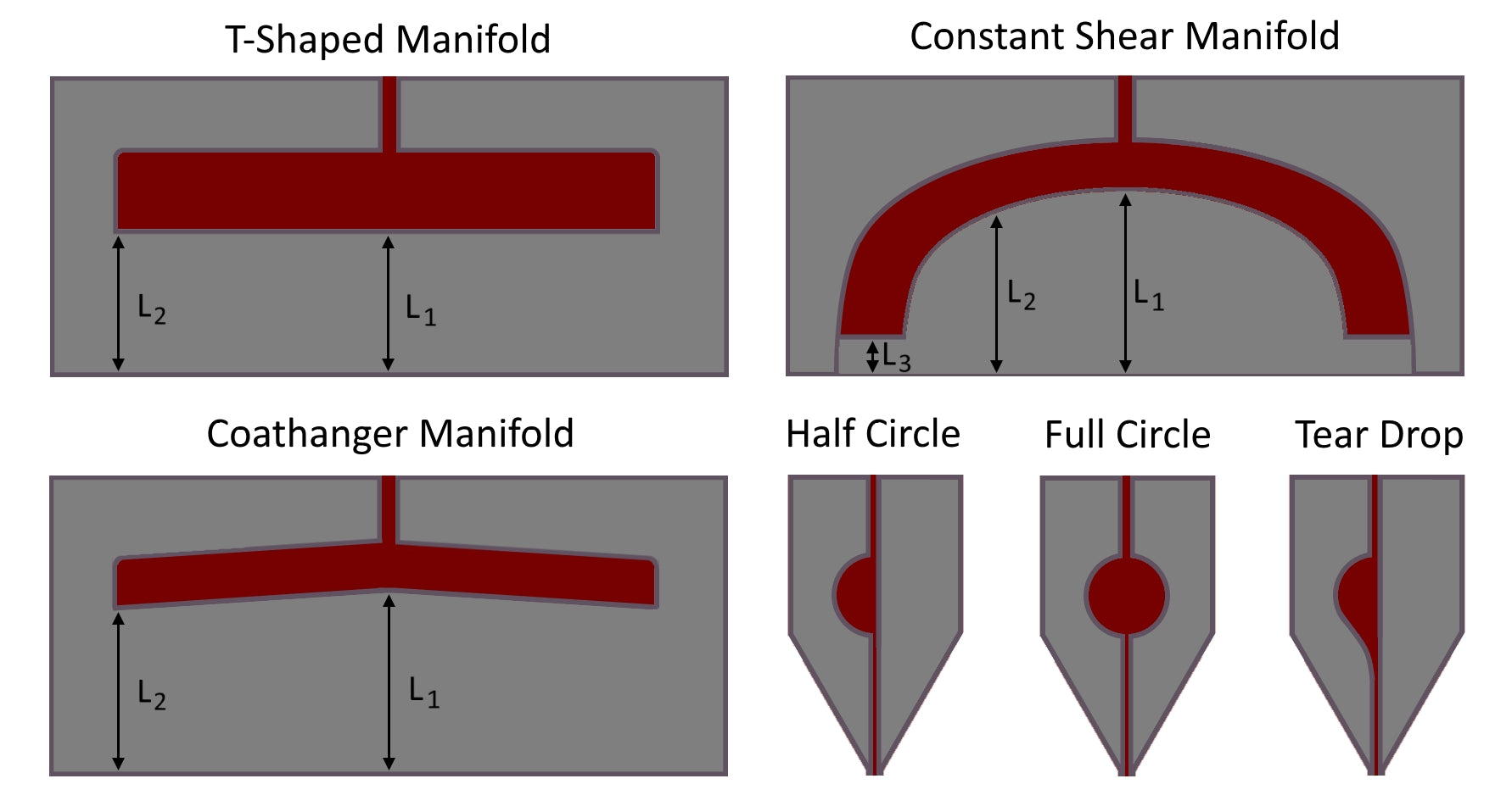 Slot-Die Coating Theory, Design & Applications | Complete