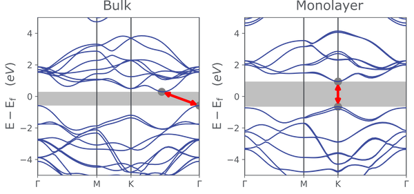 MoS2 monolayer and bulk band structure