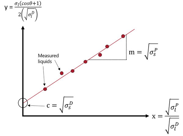 An OWRK plot, used to calcaulate surface energy from contact angle