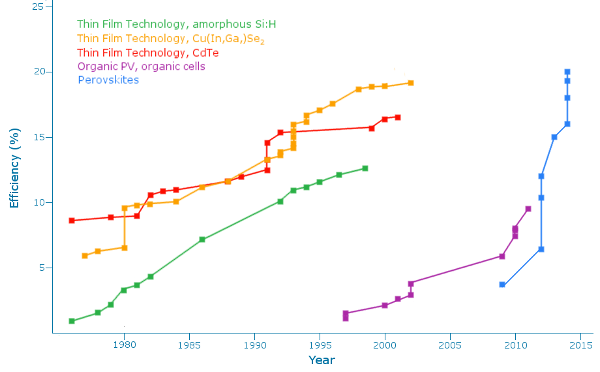 The increase in efficiency of perovskite solar cells over time.