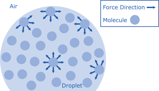 Droplet Surface Tension