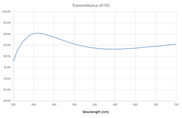 Transmittance of ITO