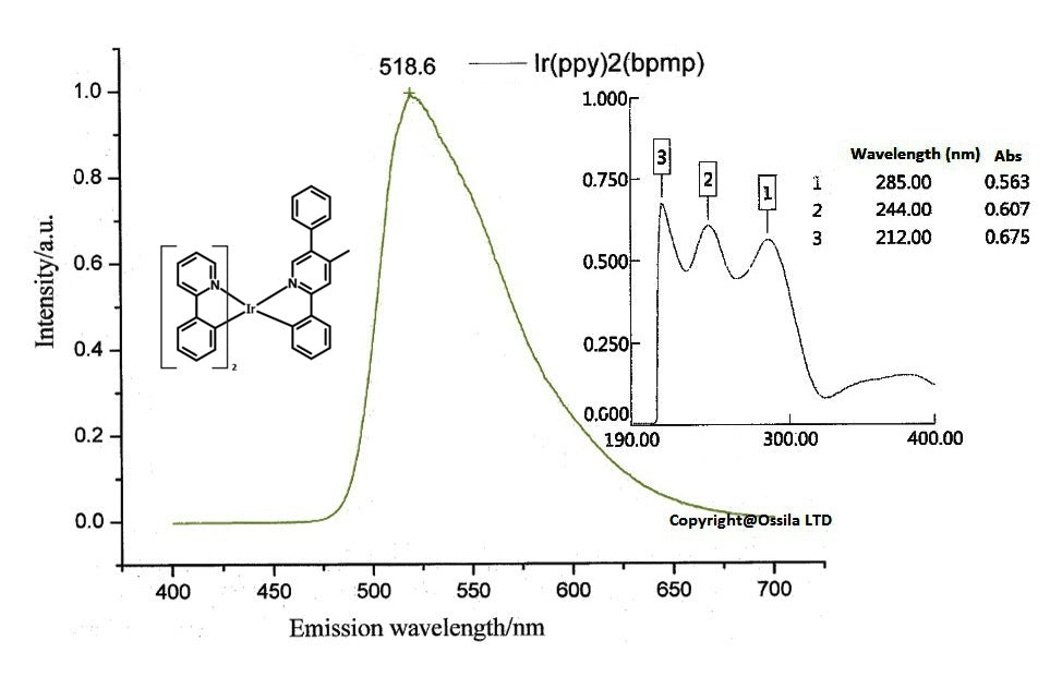 uv, photoluminescence of Ir(ppy)2(bpmp)