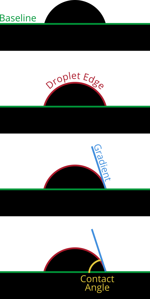 contact angle measurement stages