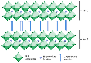 Crystal structure of 2d/3d hybrid perovskite