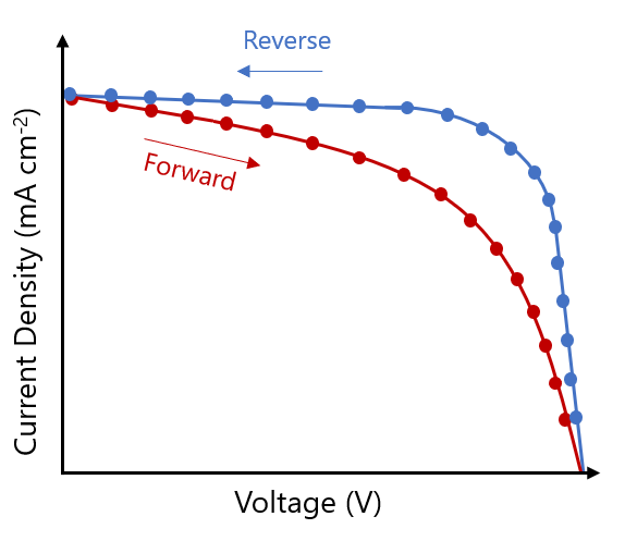 Graph showing current-voltage hysteresis in perovskite solar cells