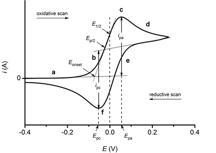 Cyclic voltammogram for an electrochemically-reversible one-electron redox process