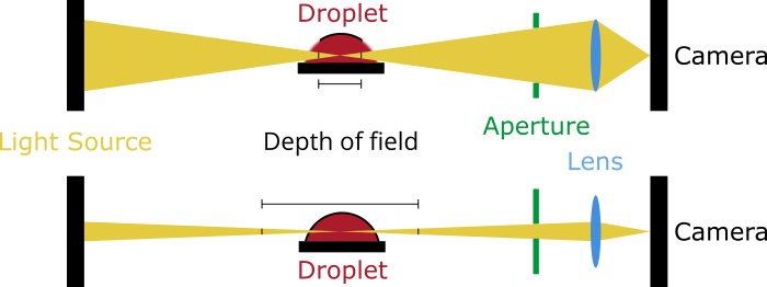 contact angle depth of field