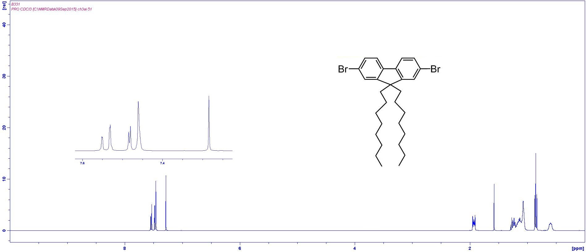 1H NMR Dibromo Dioctylfluorene In CDCl3