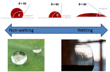 Wettability effecting substrate coverage during spin coating