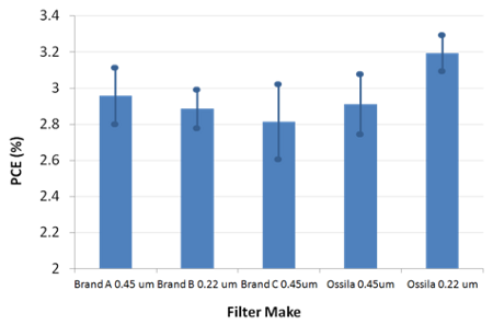 Bar graph showing performance affected by filters.