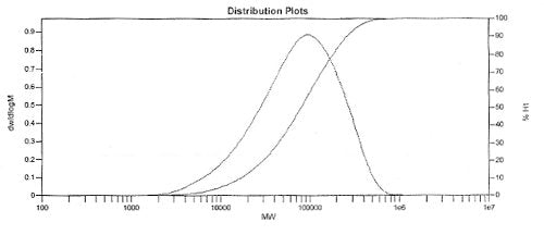 F8 PFO molecular weight (Mw) distribution plot (GPC)