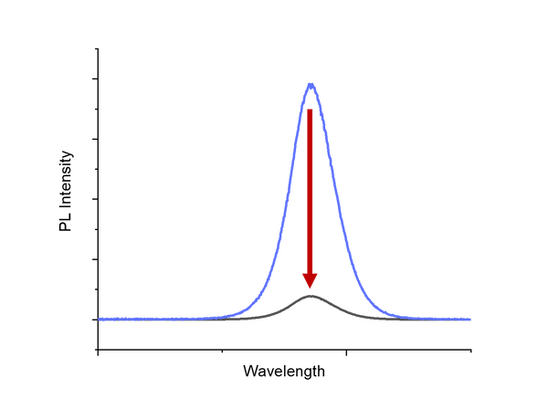 Graph of photoluminescence intensity as a function of wavelength for steady-state measurement.