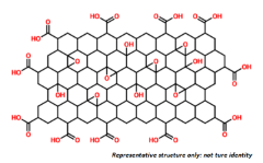Graphene Oxide Powder Structure