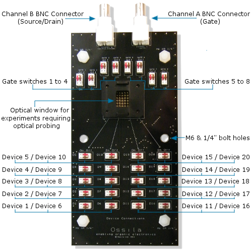 High Density OFET testboard features