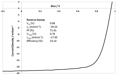 I101 perovskite efficiency JV curve