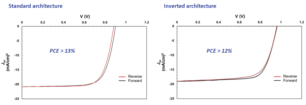 I101 standard and inverted architecture perovskite solar celll iv curves