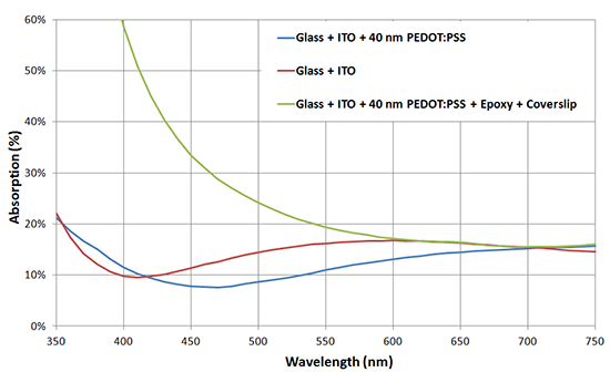 Prepatterned ITO substrate absorption spectrum