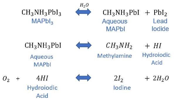 MAPbI perovskite chain reactions, catalysed by water