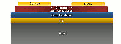 Bottom Gate Top Contact OFET on glass ITO with polymeric insulator