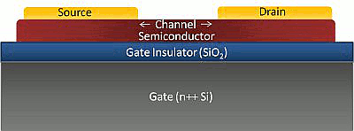 Bottom Gate Top Contact OFET on silicon gate with silicon oxide insulator